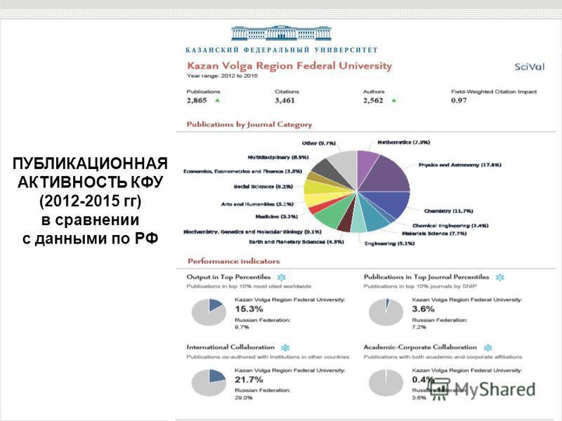 ПУБЛИКАЦИОННАЯ АКТИВНОСТЬ КФУ (2012-2015 гг) в сравнении с данными по РФ