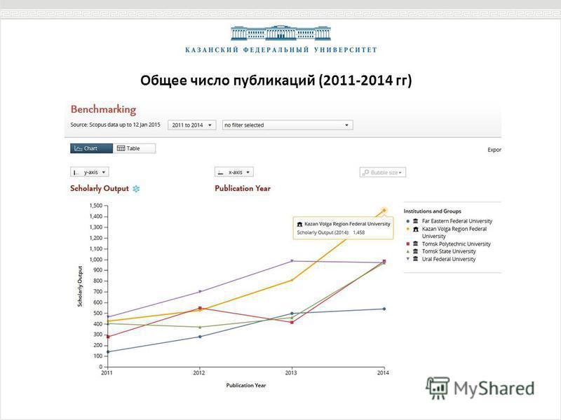 Общее число публикаций (2011-2014 гг)