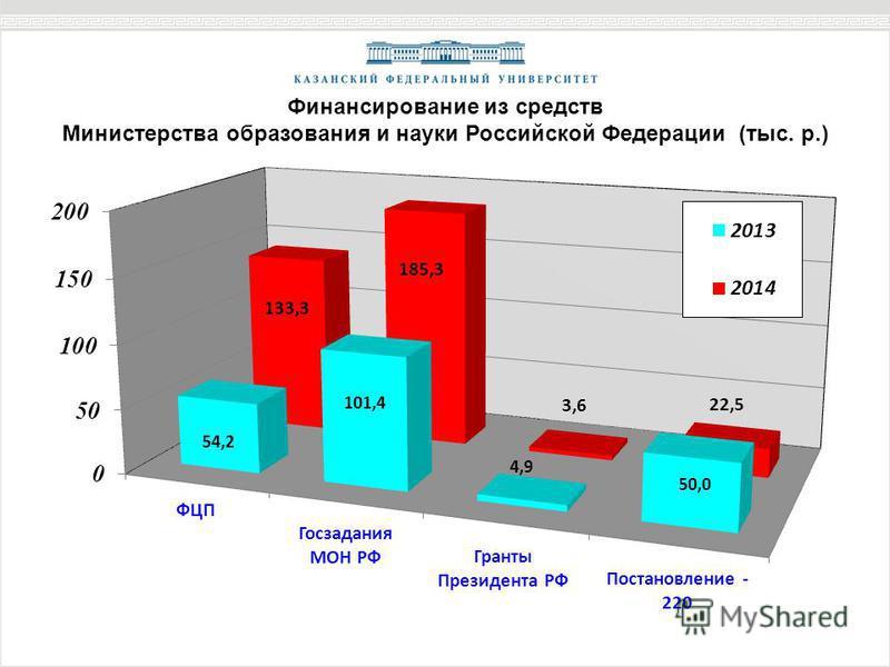 Финансирование из средств Министерства образования и науки Российской Федерации (тыс. р.)