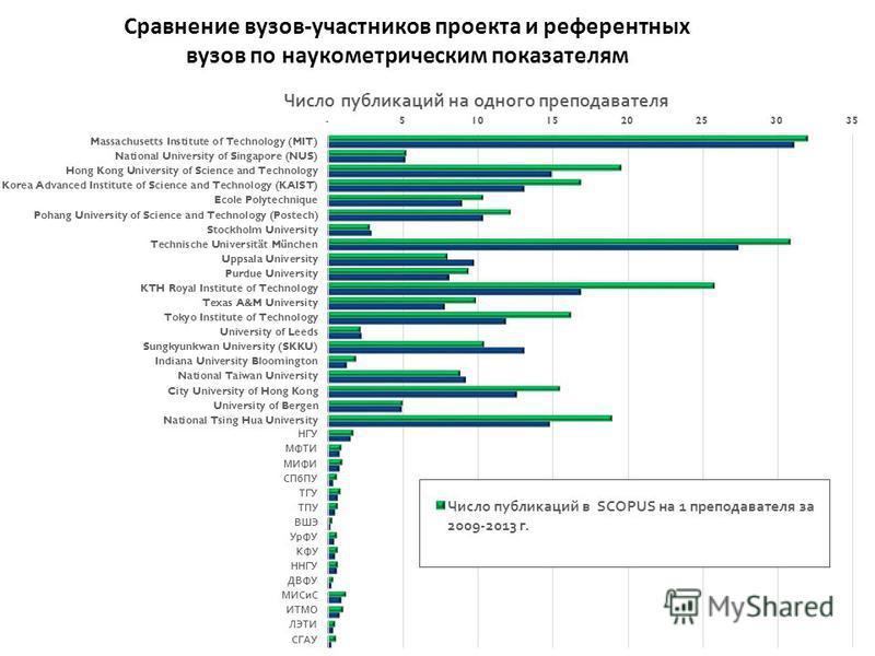 Сравнение вузов-участников проекта и референтных вузов по наукометрическим показателям 54