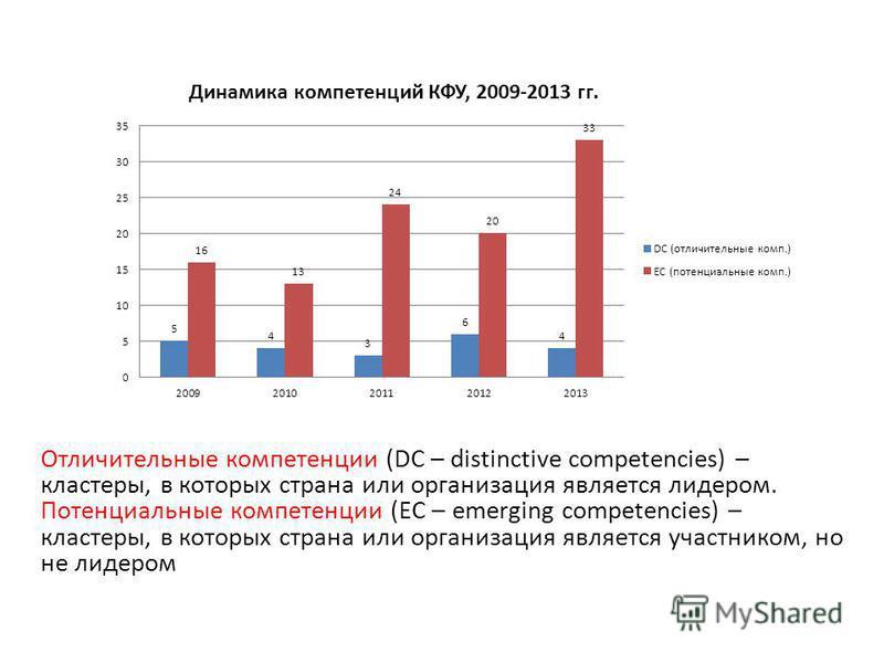 Отличительные компетенции (DC – distinctive competencies) – кластеры, в которых страна или организация является лидером. Потенциальные компетенции (ЕC – emerging competencies) – кластеры, в которых страна или организация является участником, но не ли