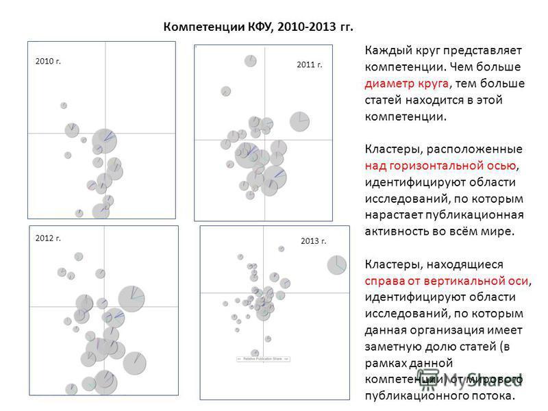 Компетенции КФУ, 2010-2013 гг. 2010 г. 2011 г. 2012 г. 2013 г. Каждый круг представляет компетенции. Чем больше диаметр круга, тем больше статей находится в этой компетенции. Кластеры, расположенные над горизонтальной осью, идентифицируют области исс