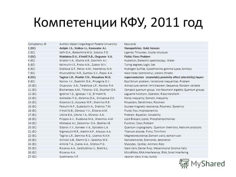 Компетенции КФУ, 2011 год Competency IDAuthors (Kazan Volga Region Federal University)Keywords 1 (DC)Antipin I.S., Stoikov I.I., Konovalov A.I.Nanoparticles; Gold; Sensors 2 (EC)Safin D.A., Babashkina M.G., Sokolov F.D.Ligands; Thioureas; Crystal str