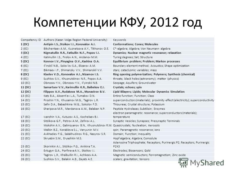 Компетенции КФУ, 2012 год Competency IDAuthors (Kazan Volga Region Federal University)Keywords 1 (DC)Antipin I.S., Stoikov I.I., Konovalov A.I.Conformations; Cones; Molecules 2 (EC)Bikchentaev A.M., Kuznetsova A.Y., Tikhonov O.E.C*-algebra; Algebra;