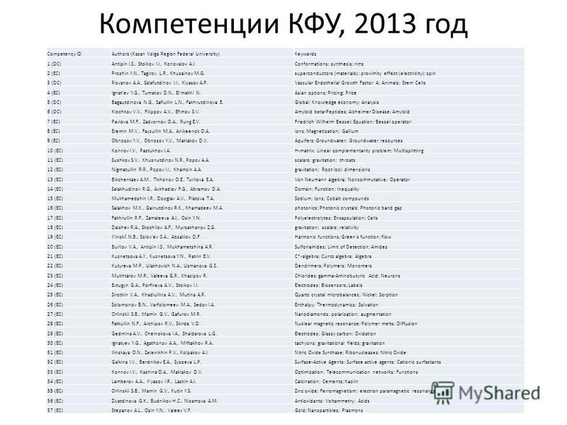 Компетенции КФУ, 2013 год Competency IDAuthors (Kazan Volga Region Federal University)Keywords 1 (DC)Antipin I.S., Stoikov I.I., Konovalov A.I.Conformations; synthesis; rims 2 (EC)Proshin Y.N., Tagirov L.R., Khusainov M.G.superconductors (materials);
