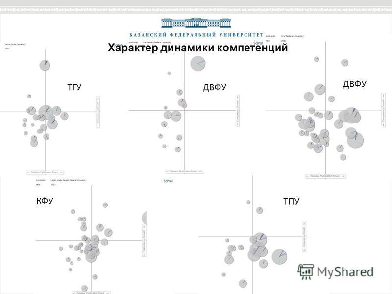 Характер динамики компетенций ТГУДВФУ КФУ ТПУ