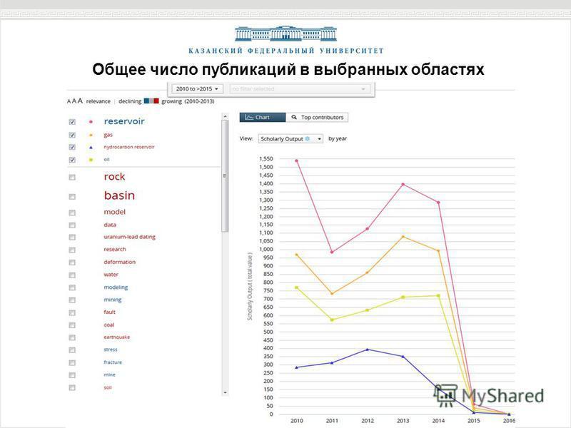 Общее число публикаций в выбранных областях