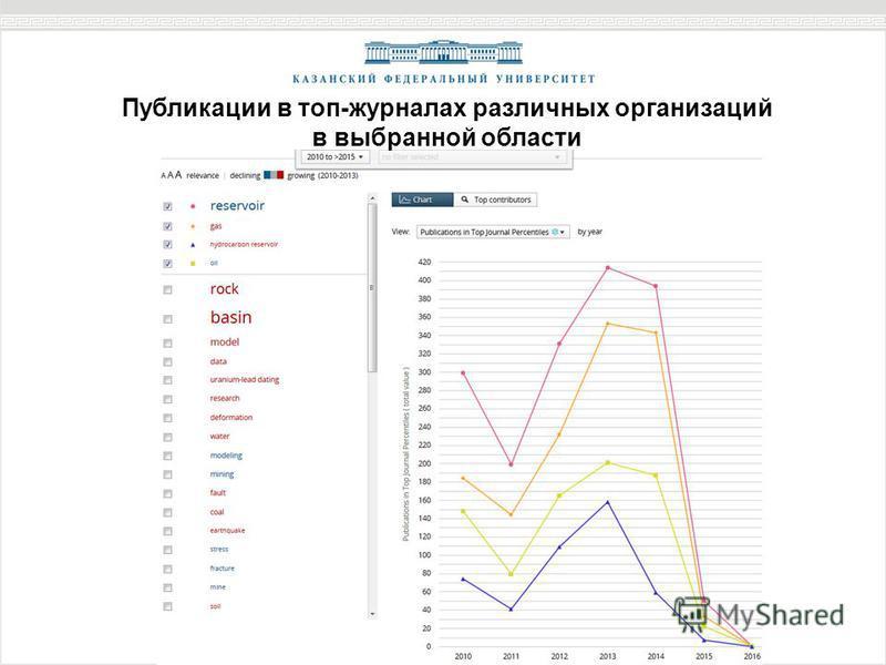 Публикации в топ-журналах различных организаций в выбранной области