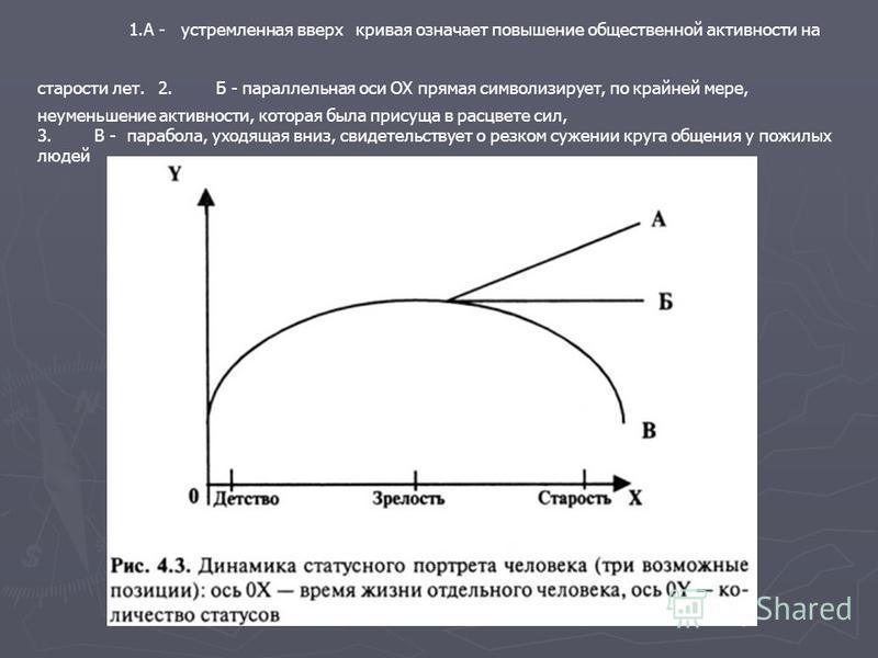 1. A - устремленная вверх кривая означает повышение общественной активности на старости лет. 2. Б - параллельная оси ОХ прямая символизирует, по крайней мере, не уменьшение активности, которая была присуща в расцвете сил, 3. В - парабола, уходящая вн