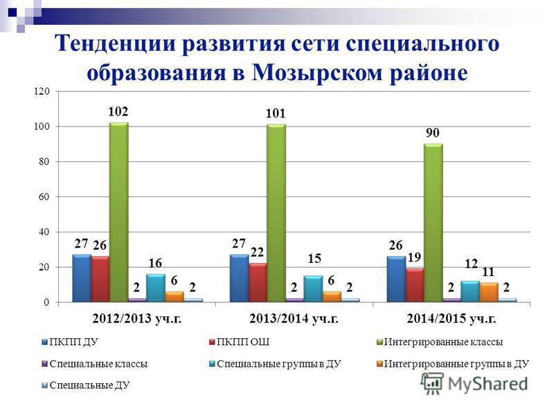 Тенденции развития сети специального образования в Мозырском районе