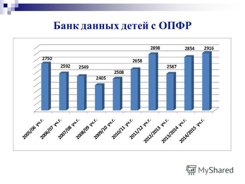 Банк данных детей с ОПФР