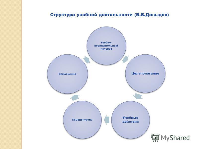 Структура учебной деятельности (В.В.Давыдов) Учебно- познавательный интерес Целеполагание Учебные действия Самоконтроль Самооценка