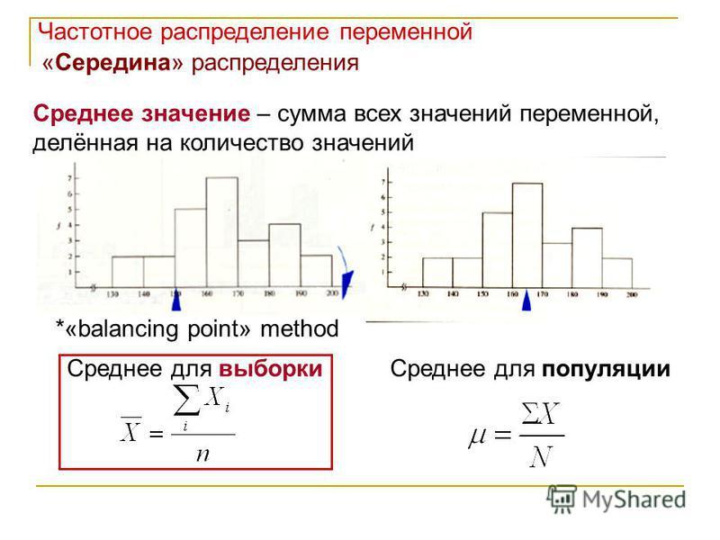 Частотное распределение переменной «Середина» распределения Среднее значение – сумма всех значений переменной, делённая на количество значений *«balancing point» method Среднее для выборки Среднее для популяции