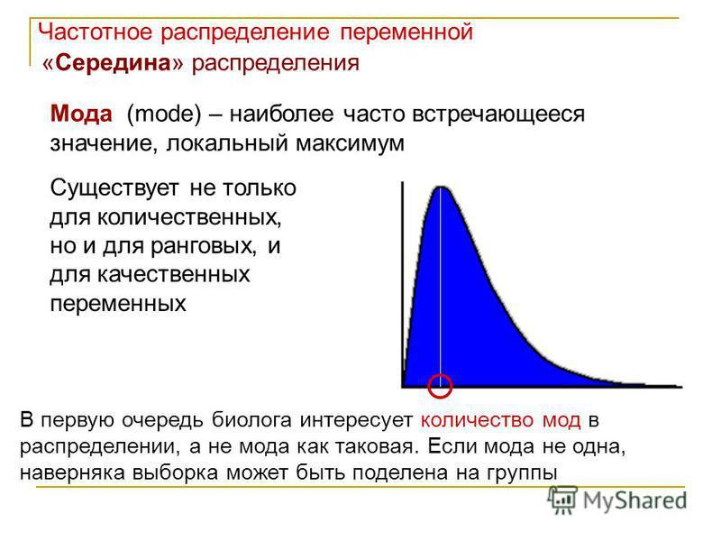 Мода (mode) – наиболее часто встречающееся значение, локальный максимум Частотное распределение переменной «Середина» распределения Существует не только для количественных, но и для ранговых, и для качественных переменных В первую очередь биолога инт