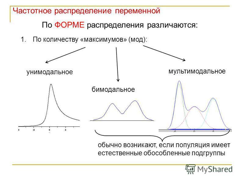 Частотное распределение переменной По ФОРМЕ распределения различаются: 1. По количеству «максимумов» (мод): унимодальное бимодальное мультимодальное обычно возникают, если популяция имеет естественные обособленные подгруппы