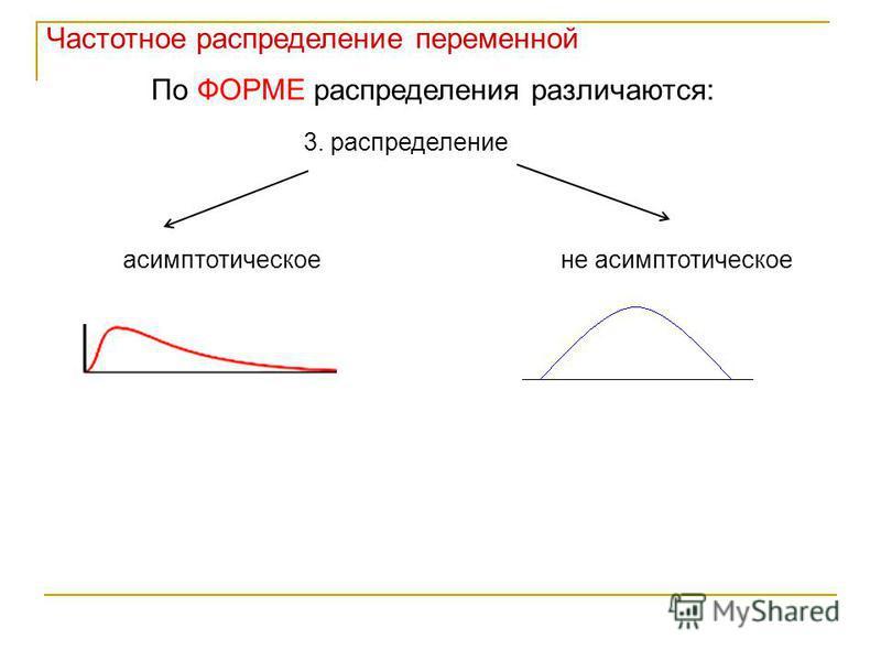 Частотное распределение переменной 3. распределение асимптотическое не асимптотическое По ФОРМЕ распределения различаются: