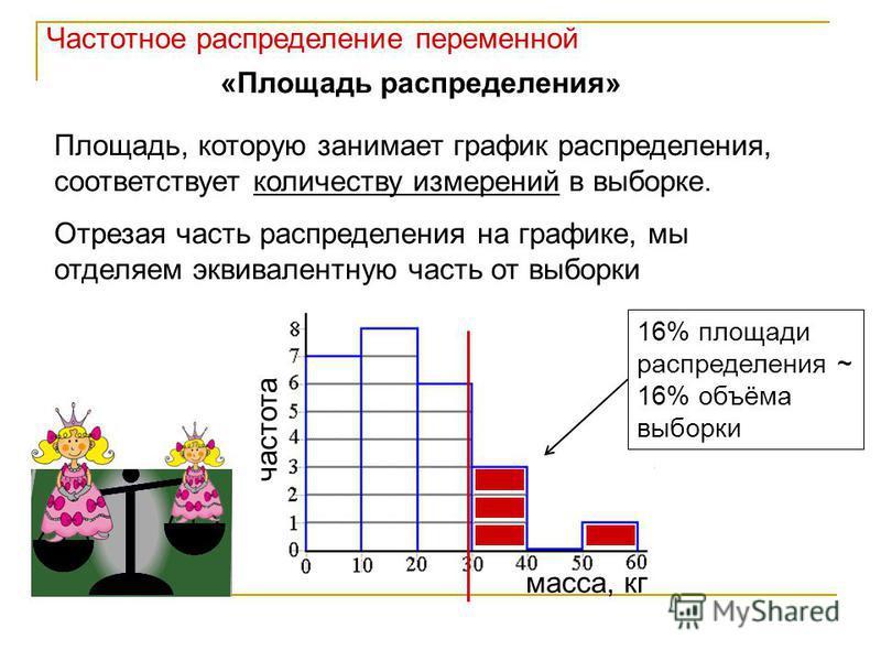 «Площадь распределения» Площадь, которую занимает график распределения, соответствует количеству измерений в выборке. Отрезая часть распределения на графике, мы отделяем эквивалентную часть от выборки частота масса, кг 16% площади распределения ~ 16%