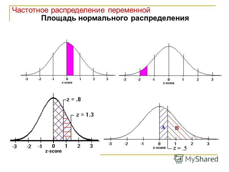 Частотное распределение переменной Площадь нормального распределения