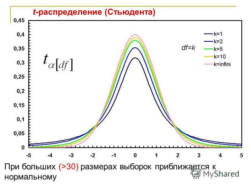 t-распределение (Стьюдента) df=k При больших (>30) размерах выборок приближается к нормальному