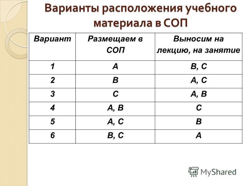 Варианты расположения учебного материала в СОП Вариант Размещаем в СОП Выносим на лекцию, на занятие 1AB, C 2BA, C 3CA, B 4 C 5A, CB 6B, CA