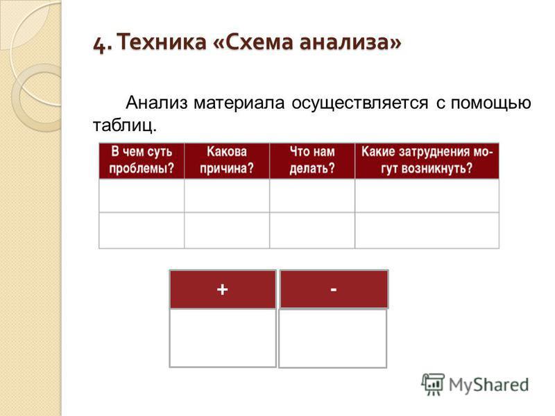 4. Техника « Схема анализа » Анализ материала осуществляется с помощью таблиц. + -