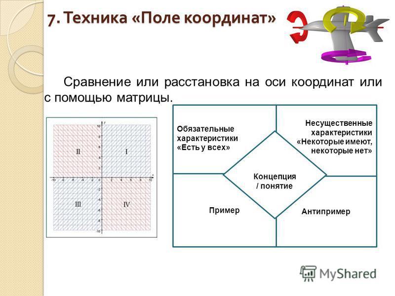 7. Техника « Поле координат » Сравнение или расстановка на оси координат или с помощью матрицы. Обязательные характеристики «Есть у всех» Несущественные характеристики «Некоторые имеют, некоторые нет» Пример Антипример Концепция / понятие