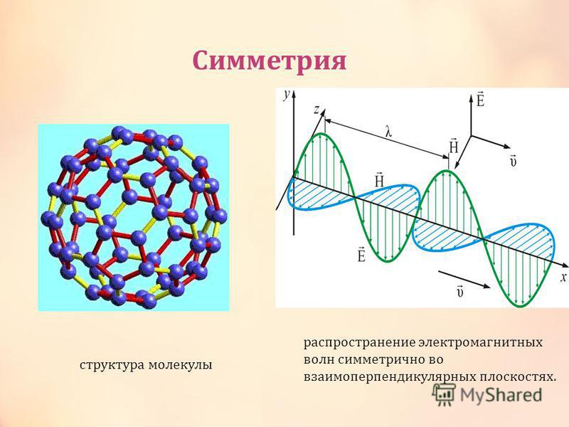 распространение электромагнитных волн симметрично во взаимоперпендикулярных пдоскостях. Симметрия структура молекулы