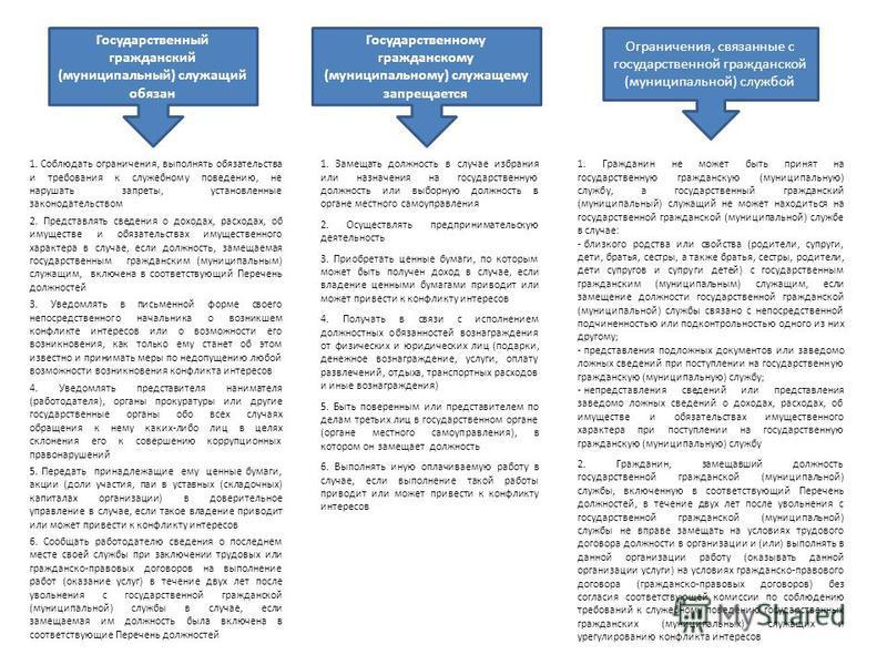Государственный гражданский (муниципальный) служащий обязан Государственному гражданскому (муниципальному) служащему запрещается Ограничения, связанные с государственной гражданской (муниципальной) службой 1. Соблюдать ограничения, выполнять обязател