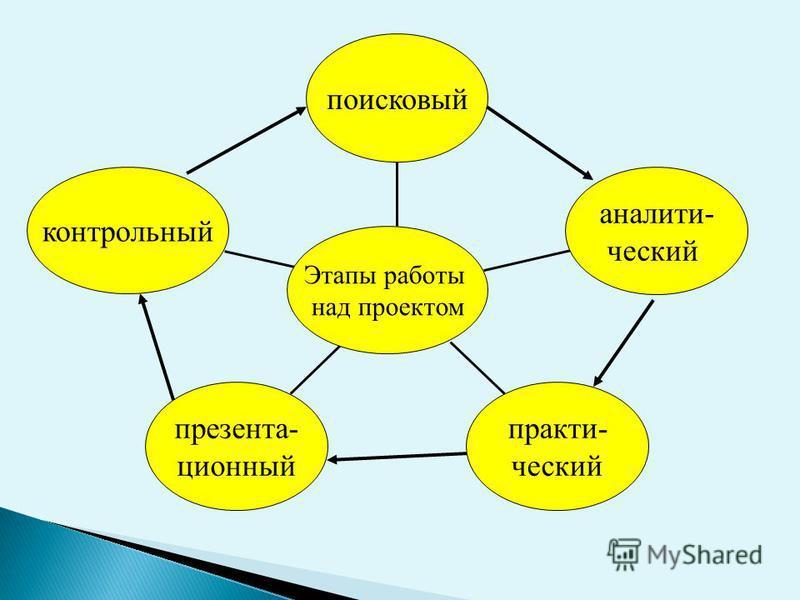 контрольный презентационный практический аналитический поисковый Этапы работы над проектом