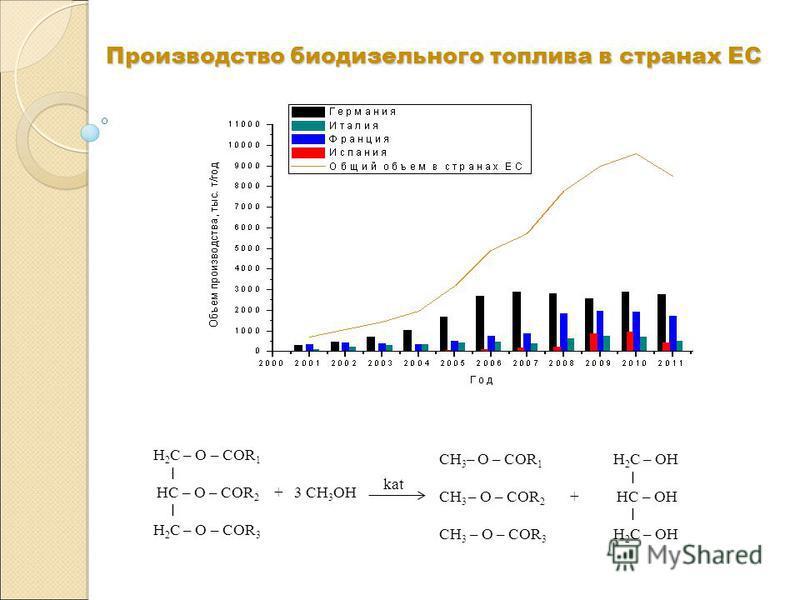 Производство биодизельного топлива в странах ЕС Н 2 С – O – COR 1 I НС – O – COR 2 + 3 CH 3 OH I Н 2 С – O – COR 3 kat CH 3 – O – COR 1 CH 3 – O – COR 2 + CH 3 – O – COR 3 Н 2 С – OH I НС – OH I Н 2 С – OH