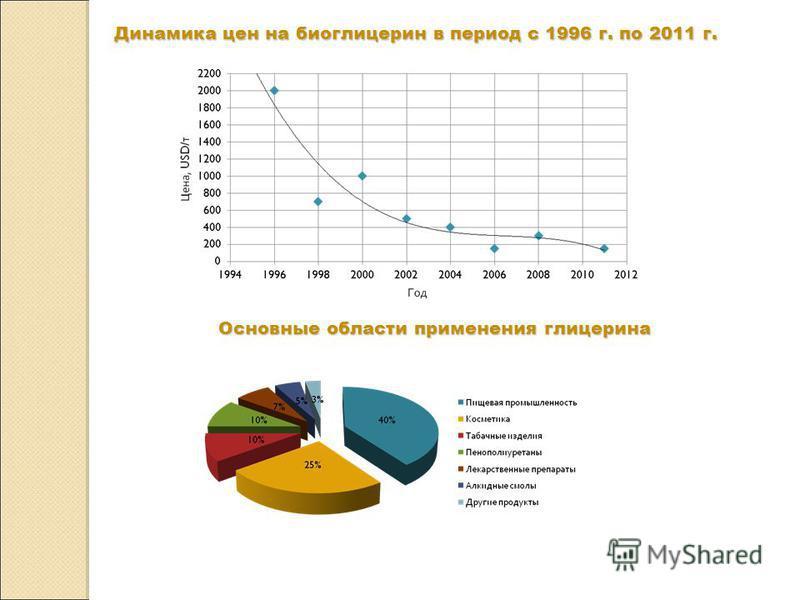 Основные области применения глицерина Динамика цен на био глицерин в период с 1996 г. по 2011 г.