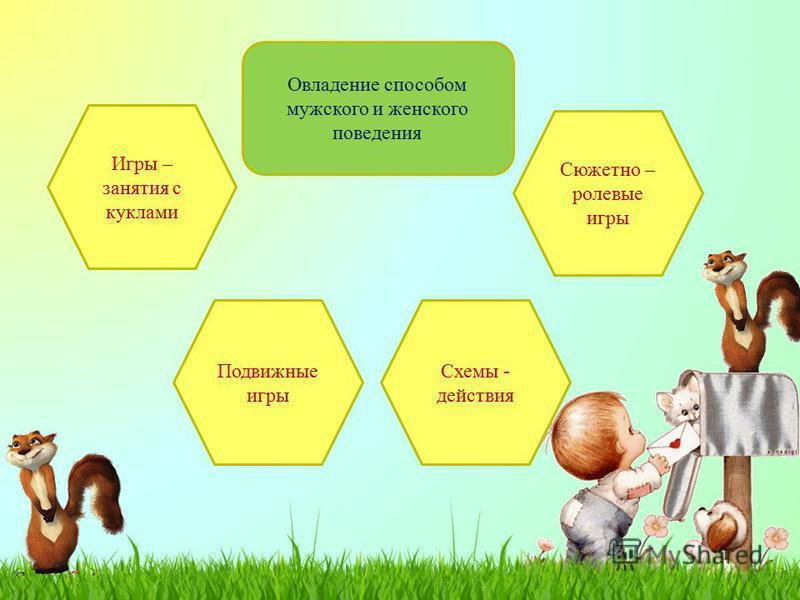 Овладение способом мужского и женского поведения Игры – занятия с куклами Подвижные игры Схемы - действия Сюжетно – ролевые игры