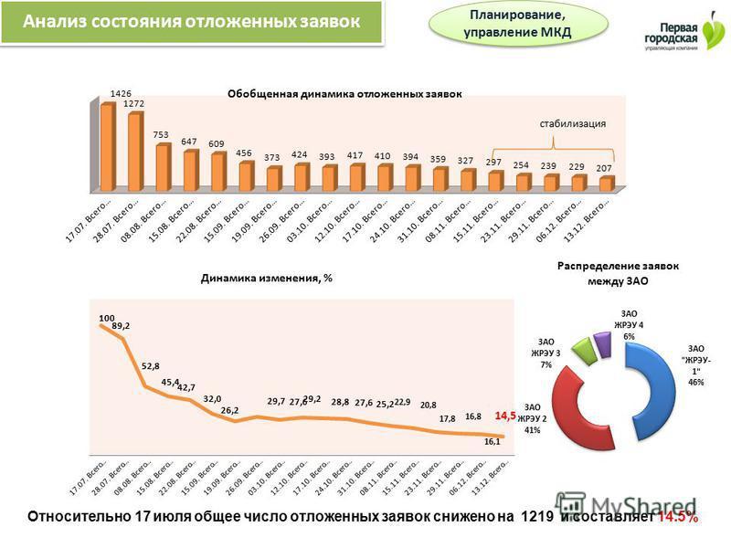 Относительно 17 июля общее число отложенных заявок снижено на 1219 и составляет 14.5% Планирование, управление МКД Анализ состояния отложенных заявок