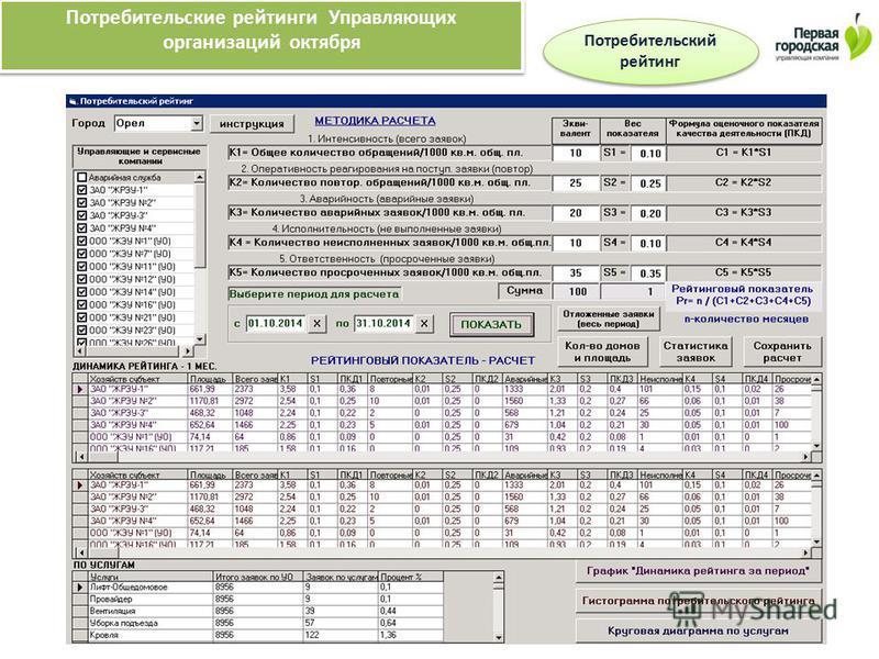 Потребительские рейтинги Управляющих организаций октября Потребительский рейтинг Потребительский рейтинг