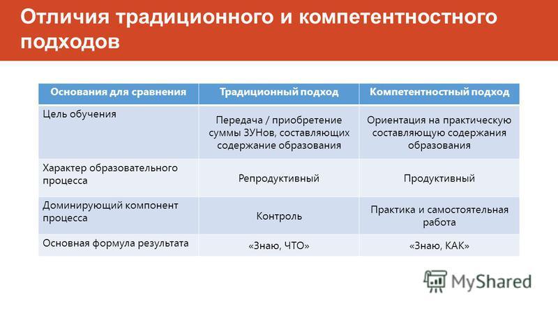 Отличия традиционного и компетентностного подходов Основания для сравнения Традиционный подход Компетентностный подход Цель обучения Передача / приобретение суммы ЗУНов, составляющих содержание образования Ориентация на практическую составляющую соде