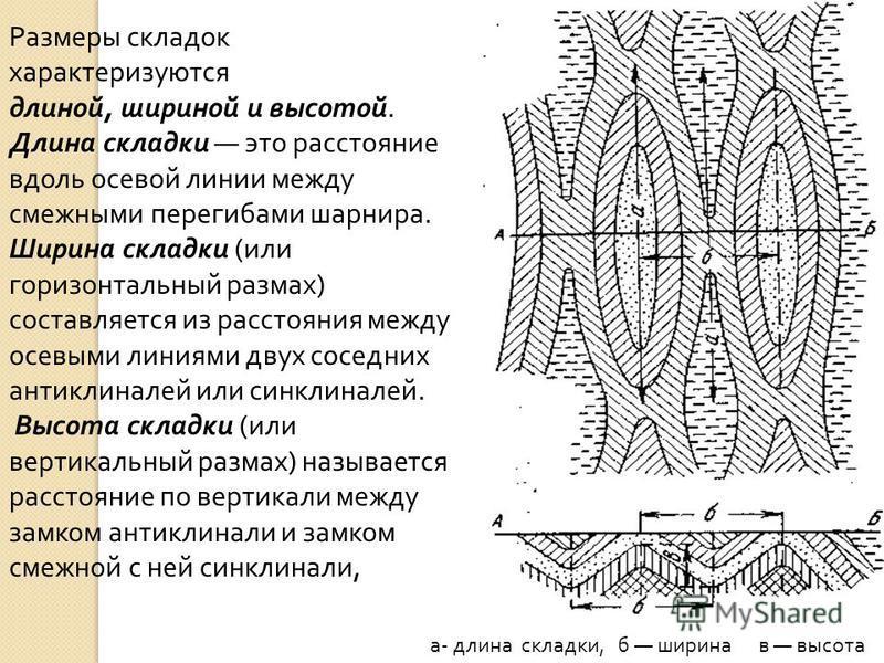 Размеры складок характеризуются длиной, шириной и высотой. Длина складки это расстояние вдоль осевой линии между смежными перегибами шарнира. Ширина складки ( или горизонтальный размах ) составляется из расстояния между осевыми линиями двух соседних