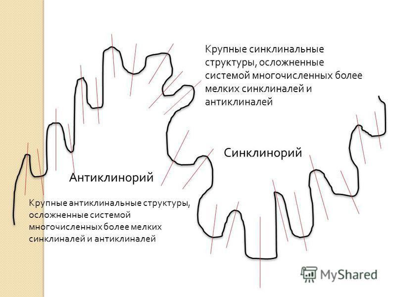 Антиклинорий Синклинорий Крупные синклинальные структуры, осложненные системой многочисленных более мелких синклиналей и антиклиналей Крупные антиклинальные структуры, осложненные системой многочисленных более мелких синклиналей и антиклиналей