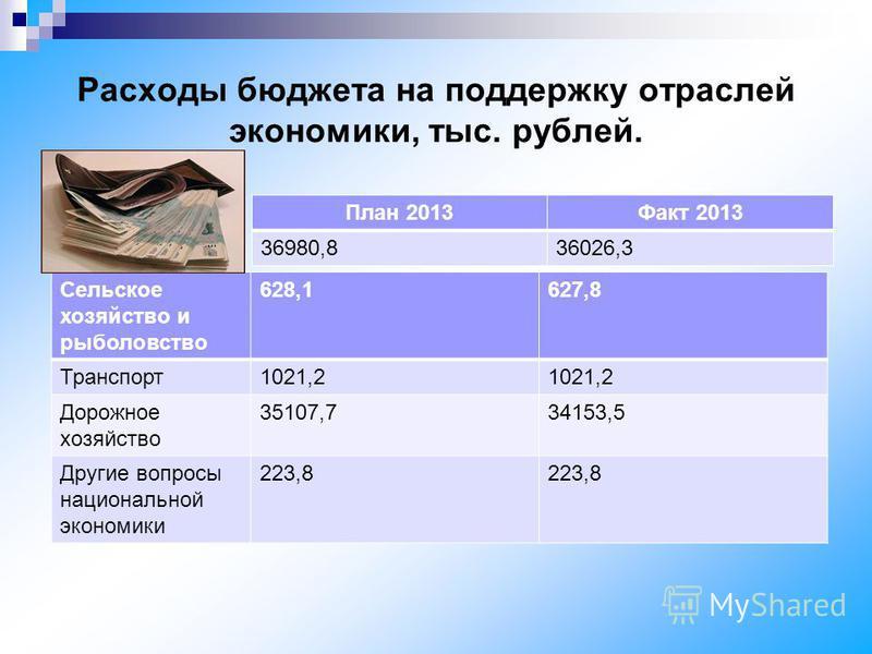 Расходы бюджета на поддержку отраслей экономики, тыс. рублей. План 2013Факт 2013 36980,836026,3 Сельское хозяйство и рыболовство 628,1627,8 Транспорт 1021,2 Дорожное хозяйство 35107,734153,5 Другие вопросы национальной экономики 223,8