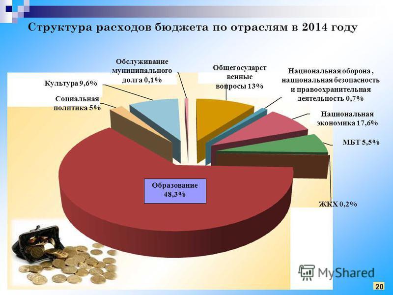 Структура расходов бюджета по отраслям в 2014 году 20 Образование 48,3% Социальная политика 5% Культура 9,6% Обслуживание муниципального долга 0,1% Общегосударст венные вопросы 13% Национальная оборона, национальная безопасность и правоохранительная