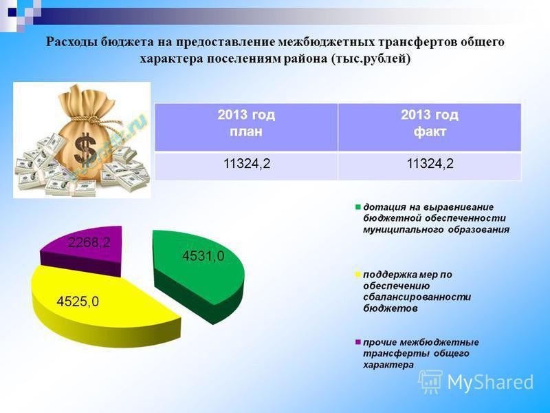 Расходы бюджета на предоставление межбюджетных трансфертов общего характера поселениям района (тыс.рублей) 2013 год план 2013 год факт 11324,2