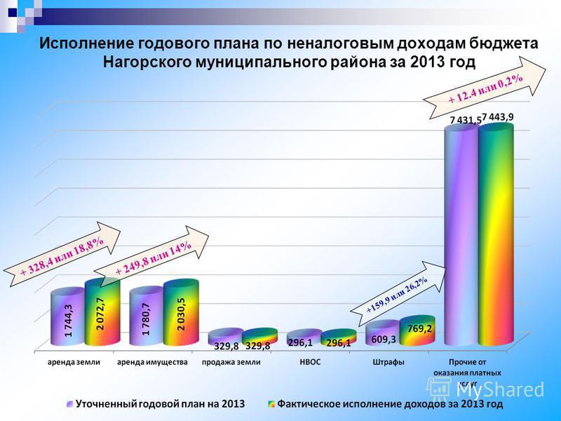 Исполнение годового плана по неналоговым доходам бюджета Нагорского муниципального района за 2013 год + 328,4 или 18,8% + 249,8 или 14% + 12.4 или 0,2% +159,9 или 26,2%