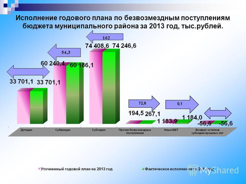 Исполнение годового плана по безвозмездным поступлениям бюджета муниципального района за 2013 год, тыс.рублей. 54,3 162