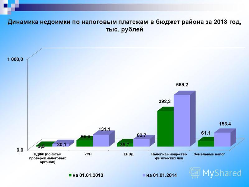 Динамика недоимки по налоговым платежам в бюджет района за 2013 год, тыс. рублей