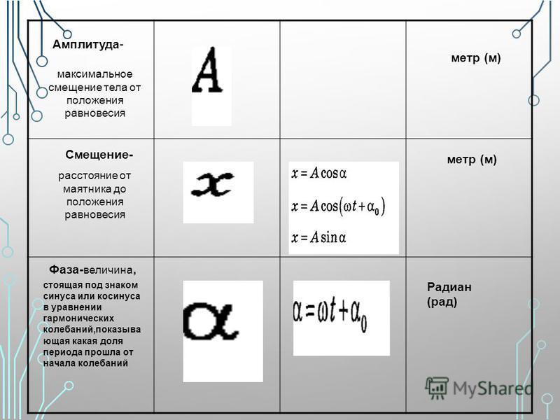 Амплитуда- максимальное смещение тела от положения равновесия Смещение- расстояние от маятника до положения равновесия метр (м) Фаза- величина, стоящая под знаком синуса или косинуса в уравнении гармонических колебаний,показывающая какая доля периода