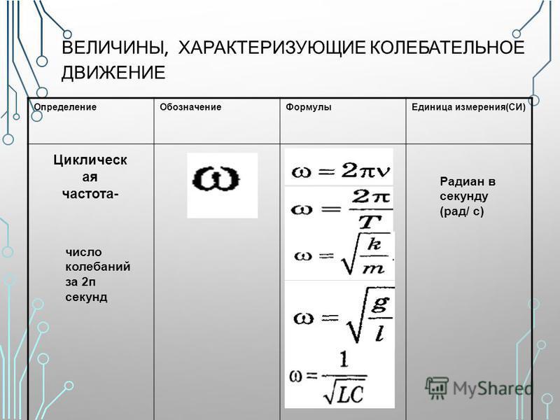 ВЕЛИЧИНЫ, ХАРАКТЕРИЗУЮЩИЕ КОЛЕБАТЕЛЬНОЕ ДВИЖЕНИЕ Определение ОбозначениеФормулы Единица измерения(СИ) Циклическ ая частота- число колебаний за 2 п секунд Радиан в секунду (рад/ с)