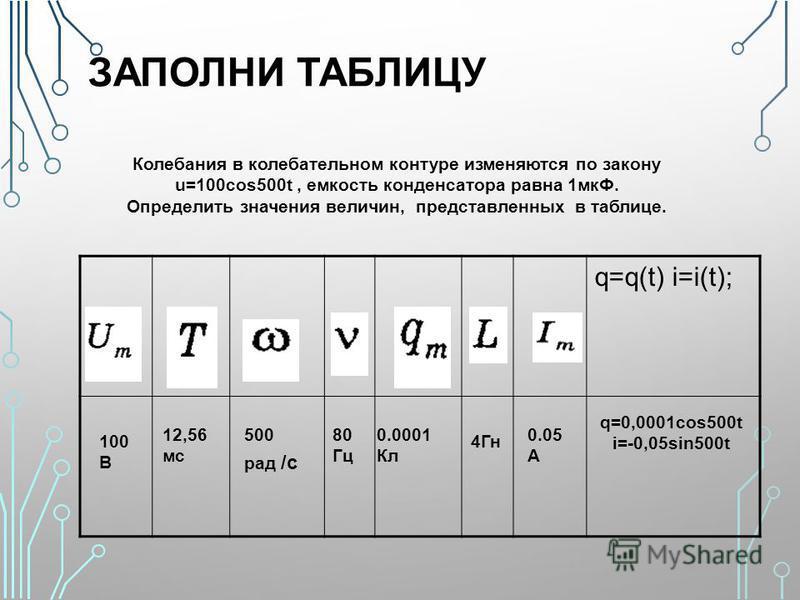 ЗАПОЛНИ ТАБЛИЦУ q=q(t) i=i(t); Колебания в колебательном контуре изменяются по закону u=100cos500t, емкость конденсатора равна 1 мкФ. Определить значения величин, представленных в таблице. 100 В 12,56 мс 500 рад /с 80 Гц 0.0001 Кл 4Гн 0.05 А q=0,0001