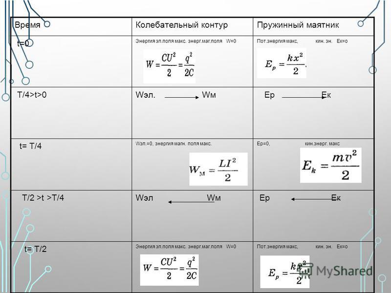 Время Колебательный контур Пружинный маятник t=0 Энергия эл.поля макс. энерг.маг.поля W=0 Пот.энергия макс, кин. эн. Ек=о Т/4>t>0Wэл. Wм Ер Ек t= Т/4 Wэл.=0, энергия магн. поля макс.Ер=0, кин.энерг. макс T/2 >t >Т/4Wэл Wм Ер Ек t= Т/2 Энергия эл.поля