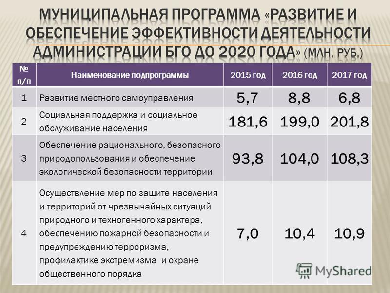 п/п Наименование подпрограммы 2015 год 2016 год 2017 год 1Развитие местного самоуправления 5,78,86,8 2 Социальная поддержка и социальное обслуживание населения 181,6199,0201,8 3 Обеспечение рационального, безопасного природопользования и обеспечение