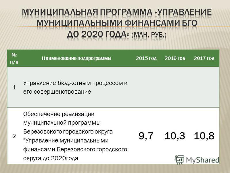 п/п Наименование подпрограммы 2015 год 2016 год 2017 год 1 Управление бюджетным процессом и его совершенствование 2 Обеспечение реализации муниципальной программы Березовского городского округа