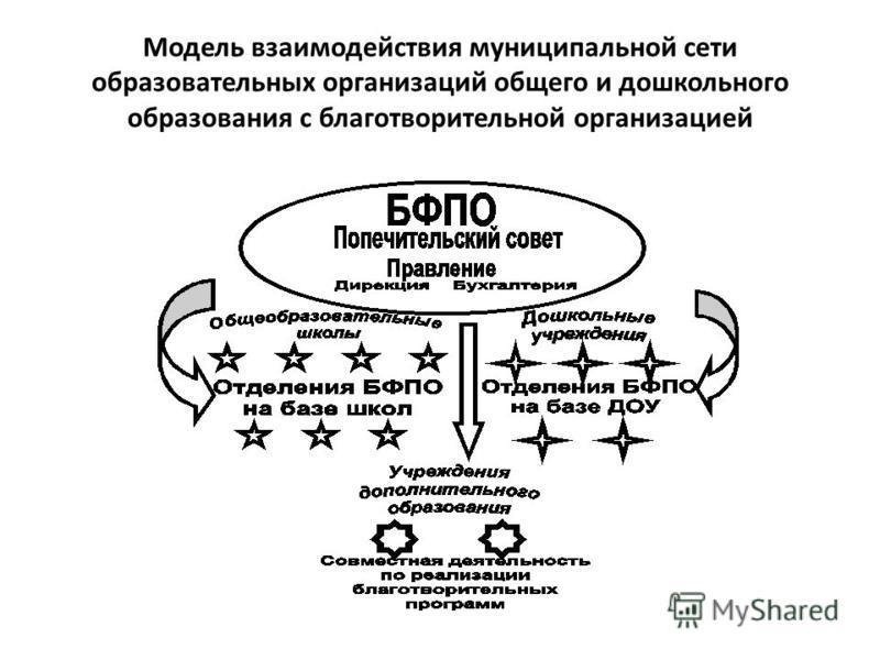 Модель взаимодействия муниципальной сети образовательных организаций общего и дошкольного образования с благотворительной организацией